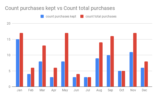 Count purchases kept vs Count total purchases 2019