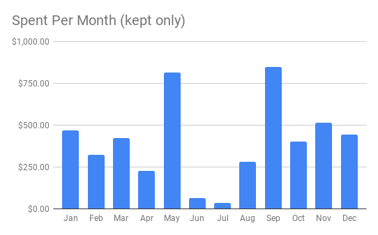 Spent Per Month (kept only) 2019